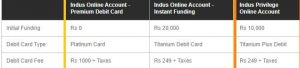 Open IndusInd Bank Zero Balance Savings Account